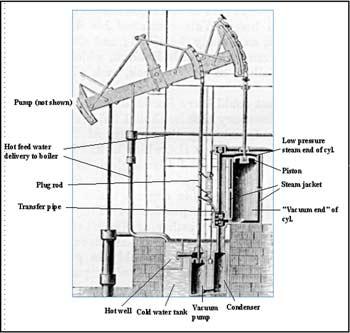 Máquina de vapor de James Watt. Wikipedia.org