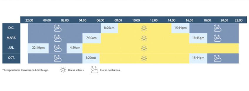 Tabla con horas de sol en Escocia